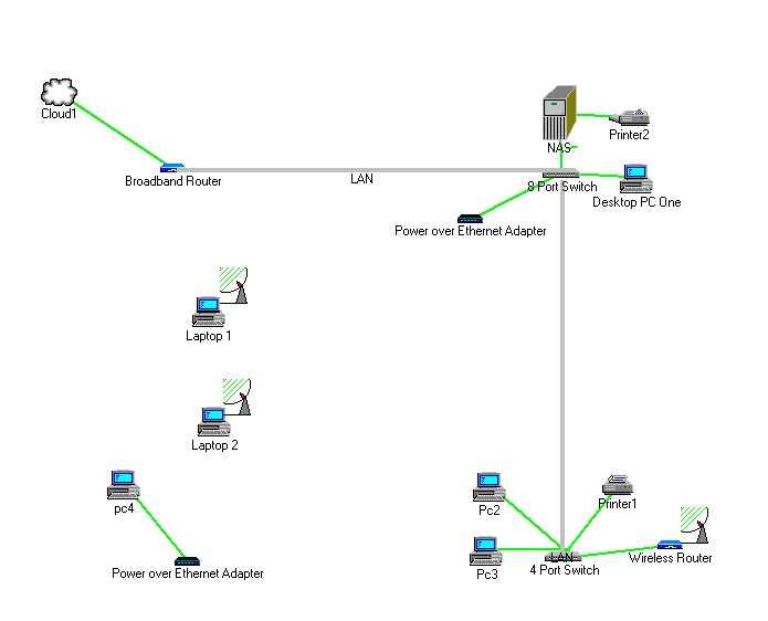 Creating Small office Network2